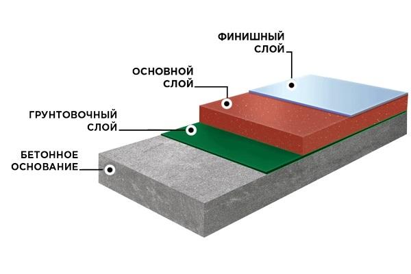 Устройство промышленных бетонных полов.